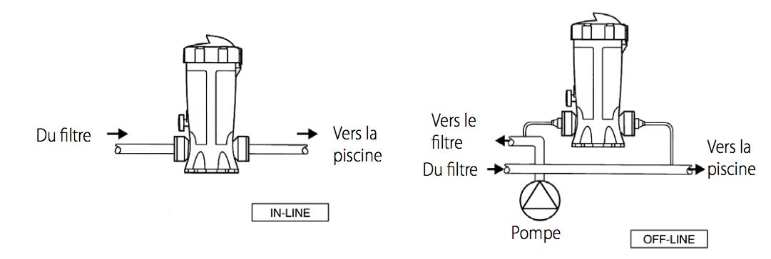 clorinateur brominateur maroc