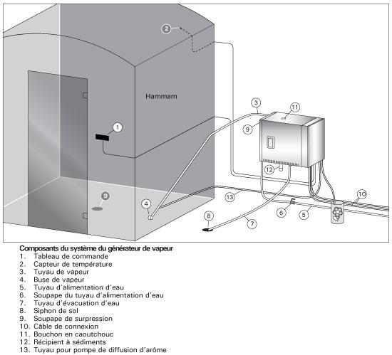 Générateur de vapeur hammam maroc