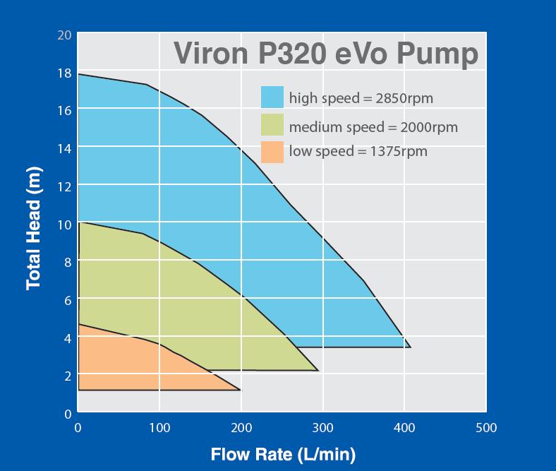 pompe vitesse variable maroc