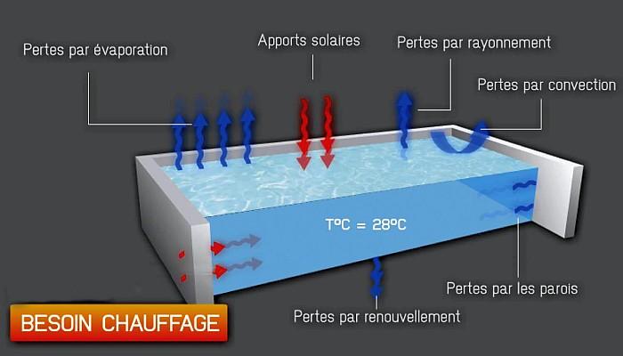 bilan thermique chauffage piscine maroc