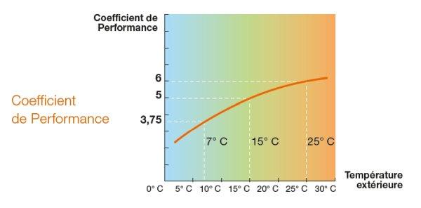 courbe COP pompe à chaleur maroc