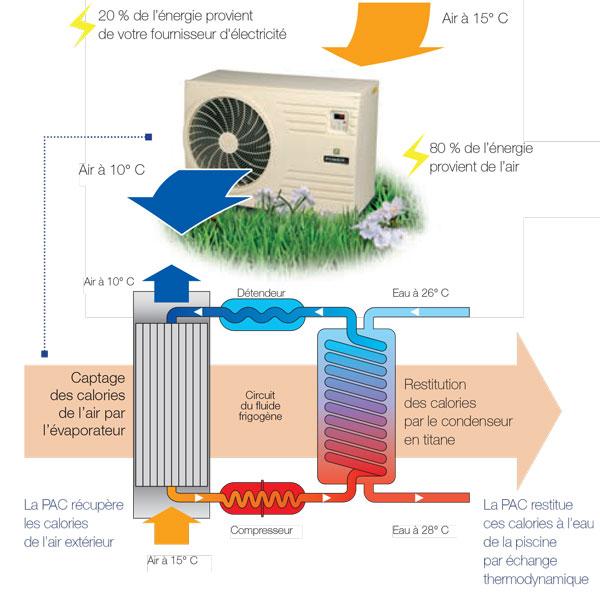 fonctionnement pompe à chaleur maroc