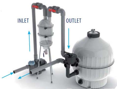 filtre piscine hydrocyclone